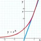 Wiskunde functies introductie