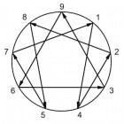 Het Enneagram van de Spiritualiteit